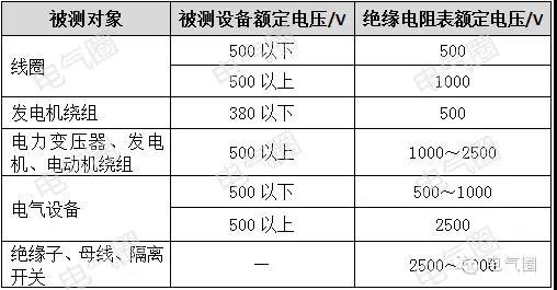 绝缘电阻表的电压等级及绝缘电阻的标准应遵照各类电气设备的技术标准