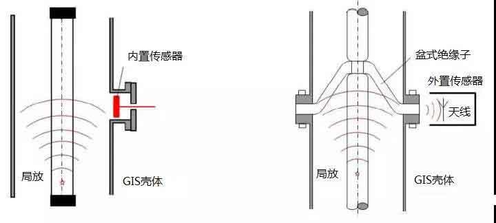 特高频局部放电测试仪的接线原理图