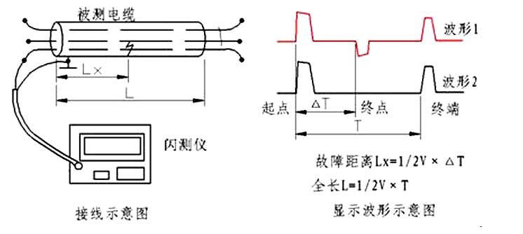 电缆故障测试仪脉冲法测试原理图