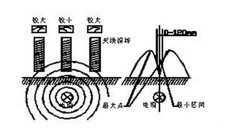 电缆周围磁场分布及路径探测原理示意图